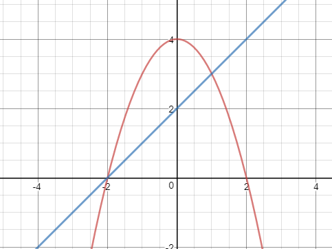 examples of double integrals