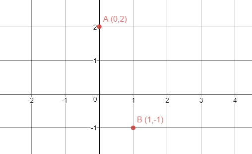first degree equations exercises to solve