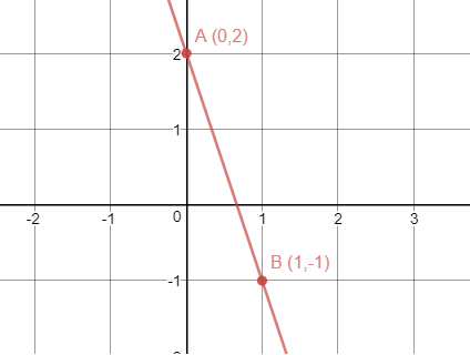 examples of first degree inequalities
