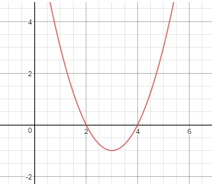 second degree function