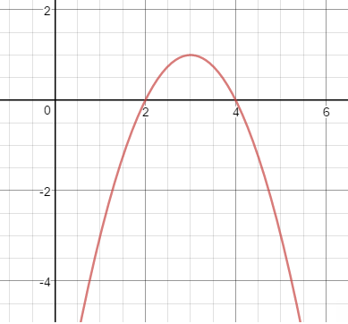 second degree functions