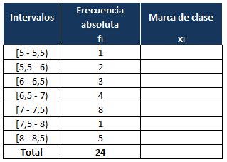 coeficiente de variacion para datos agrupados