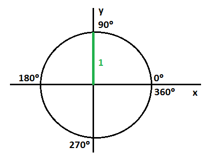 Trigonometric ratios of 0°, 30°, 45°, 90°, 180° and 270