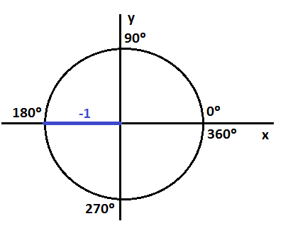 table of trigonometric functions from 0 to 360 degrees