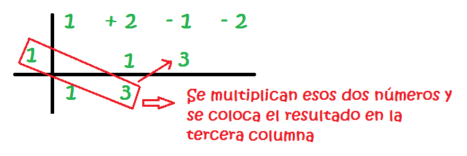 ruffini method solved exercises