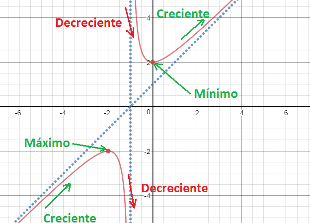 how to represent the graph of a function