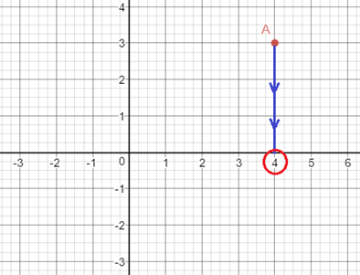 coordinate axis