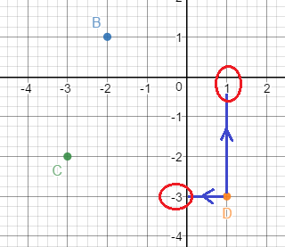 represent the coordinate points (2 3) (4 0) (-3 1)
