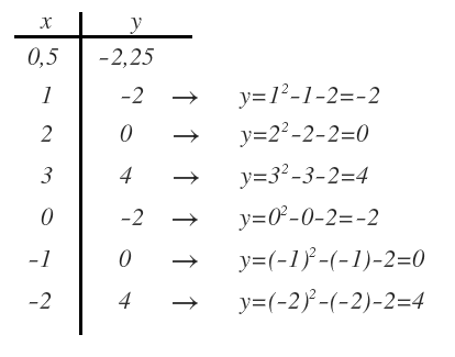 2nd degree functions
