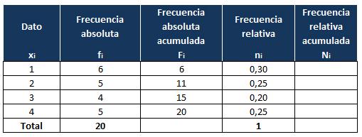 tablas de frecuencia ejercicios para resolver